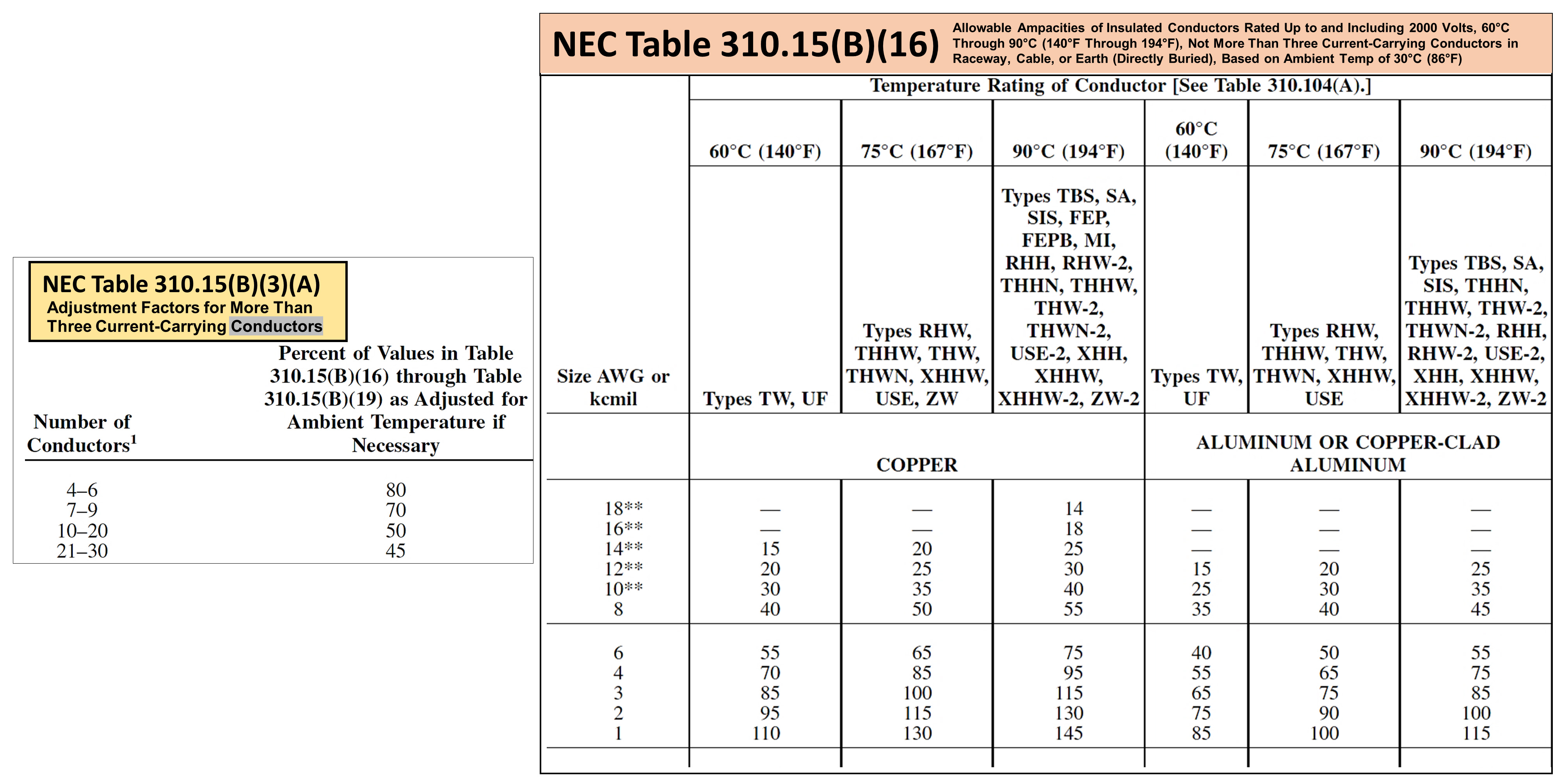2015 nec wire size table wire center 210 19 a 1 conductors minimum ampacity and size rh electricallicenserenewal com nec wire size calculator greentooth Images