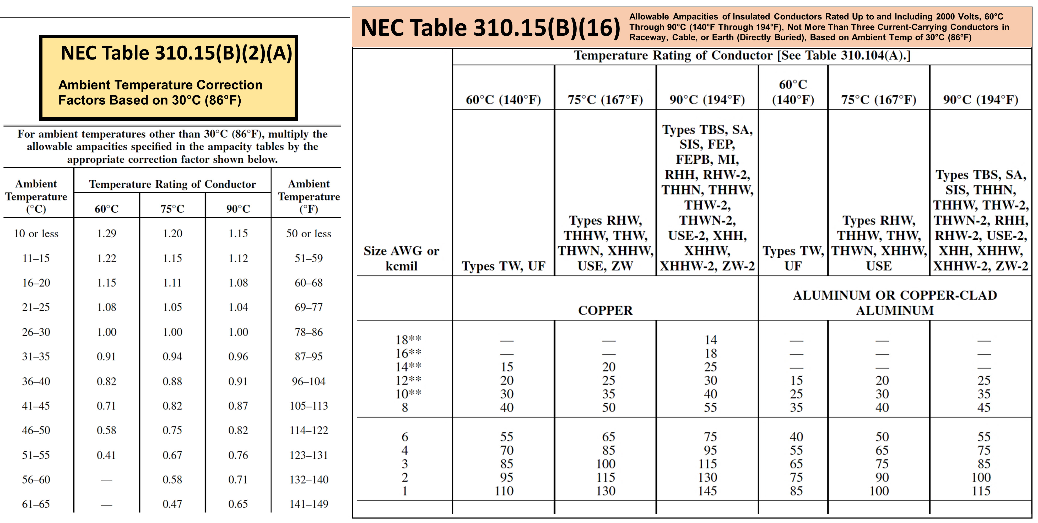 2014 nec wire size chart gallery wiring table and diagram sample nec wire ampacity table dolgular minimum rating and size keyboard keysfo gallery greentooth Choice Image