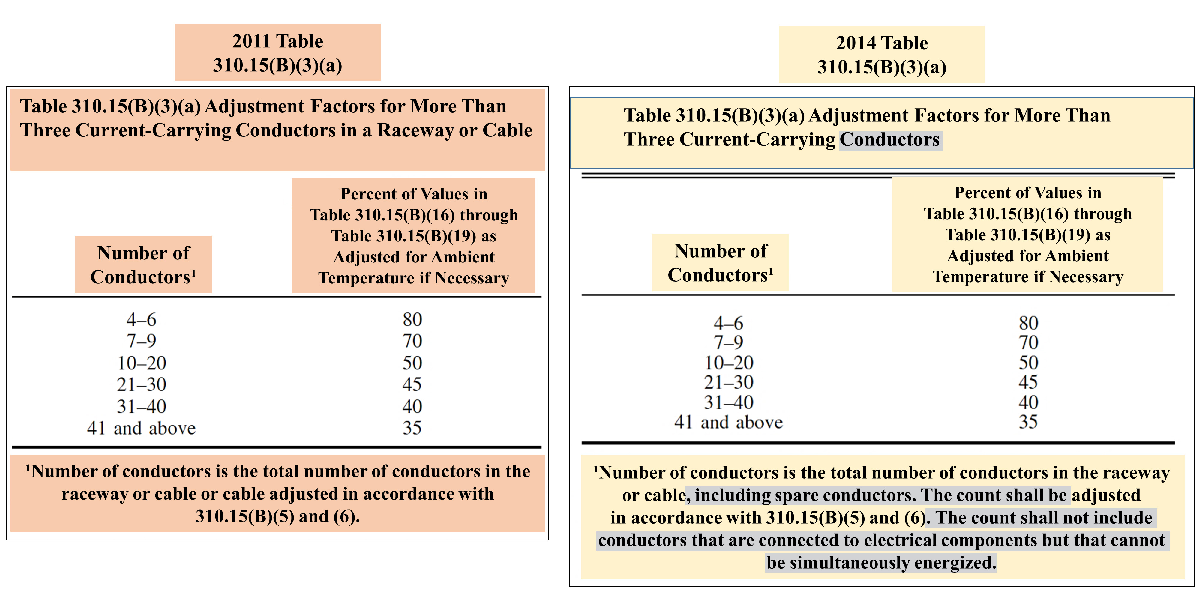 Table 310 15 B 3 A Adjustment Factors For More Than Three Current Carrying Conductors