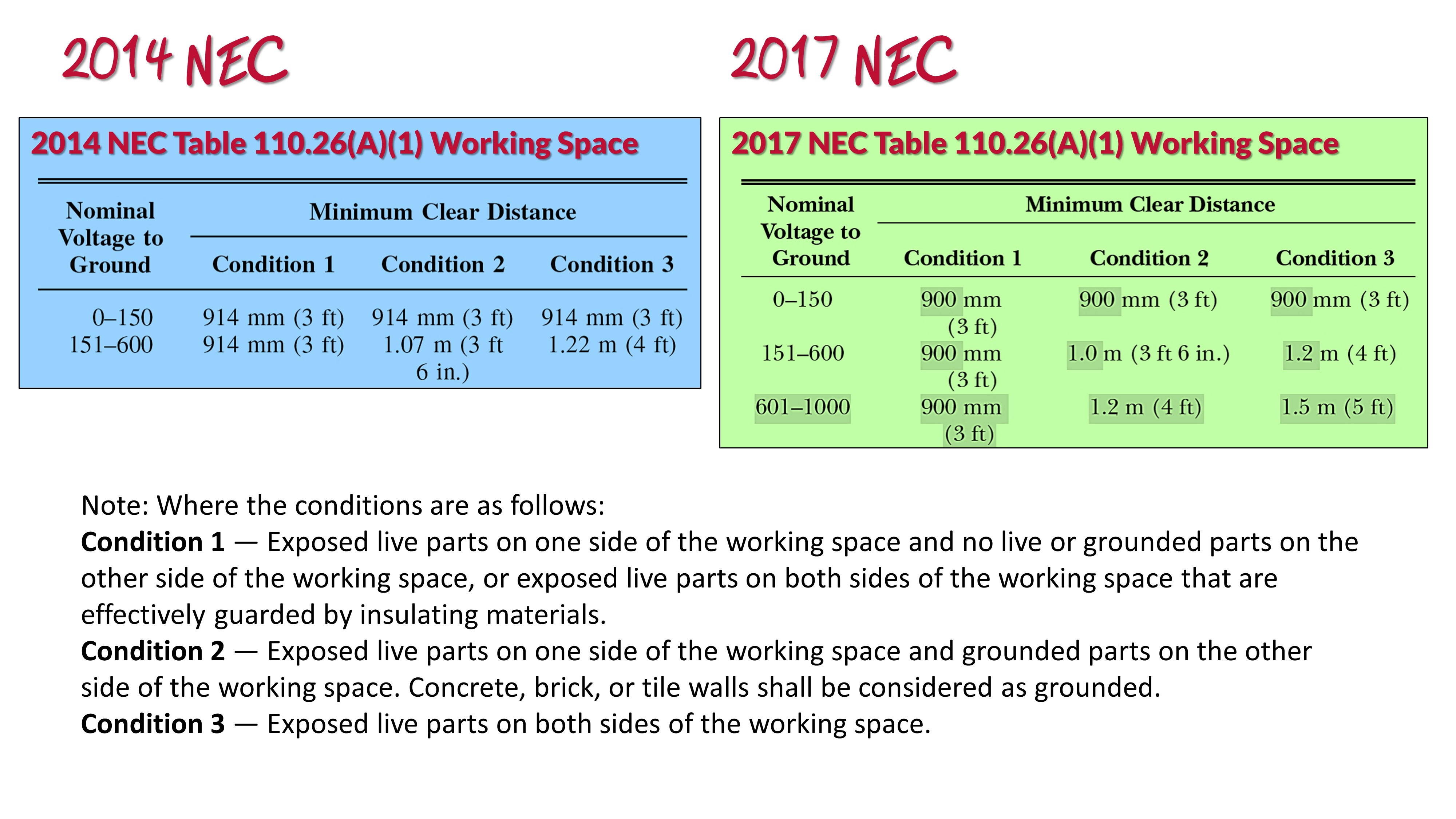 Table 110 26(A)(1) Working Spaces