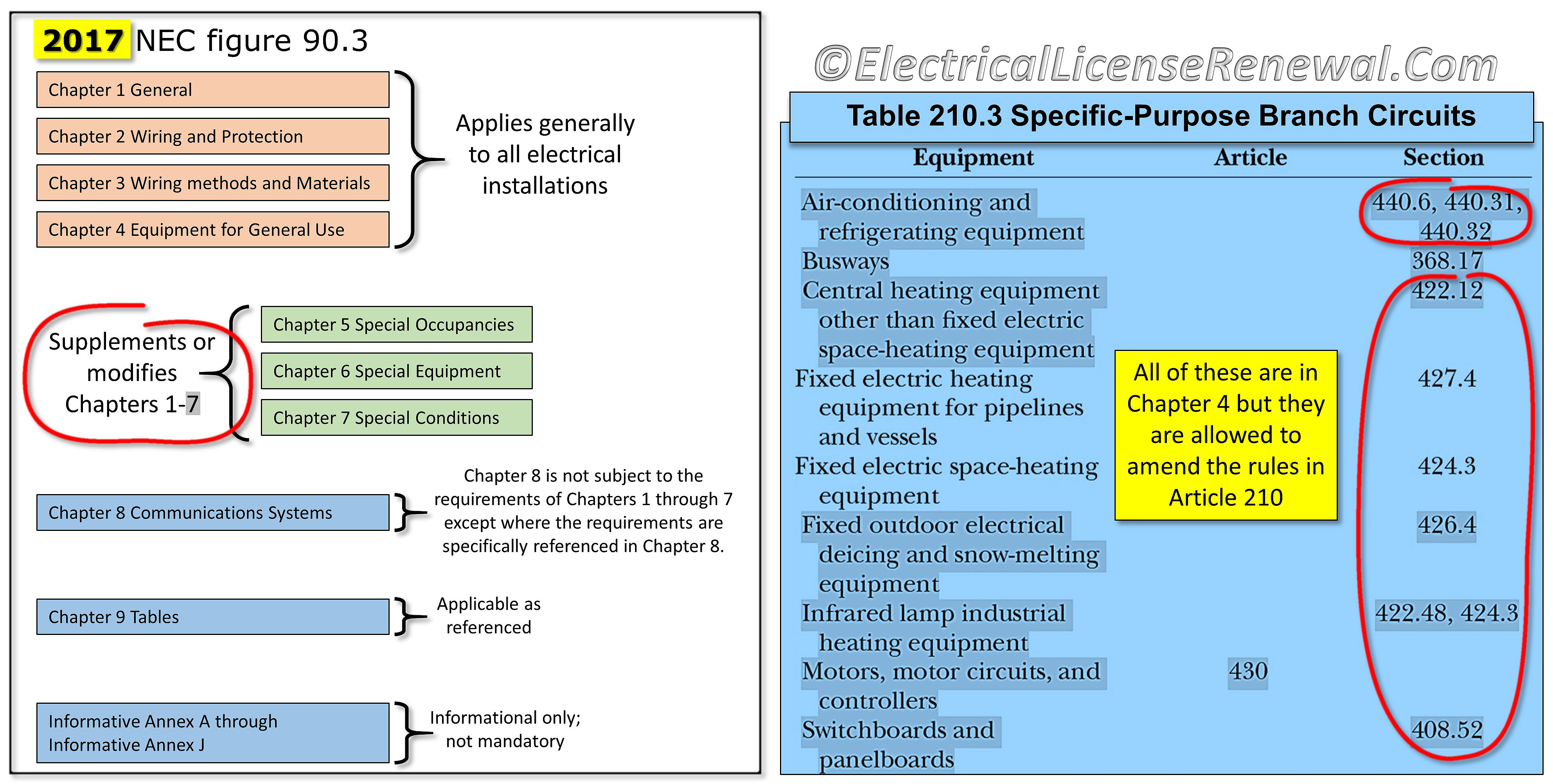 Fixed Wiring Nec - Wiring Diagram News •