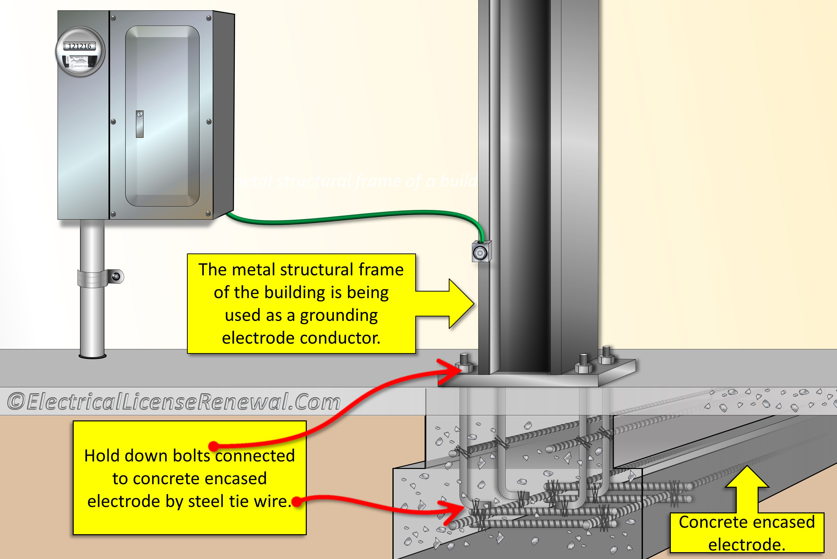 250 68(c)(2) grounding electrode conductor connections metal Basic House Wiring Circuit Diagram 250 68(c)(2) grounding electrode conductor connections metal structural frame of a building