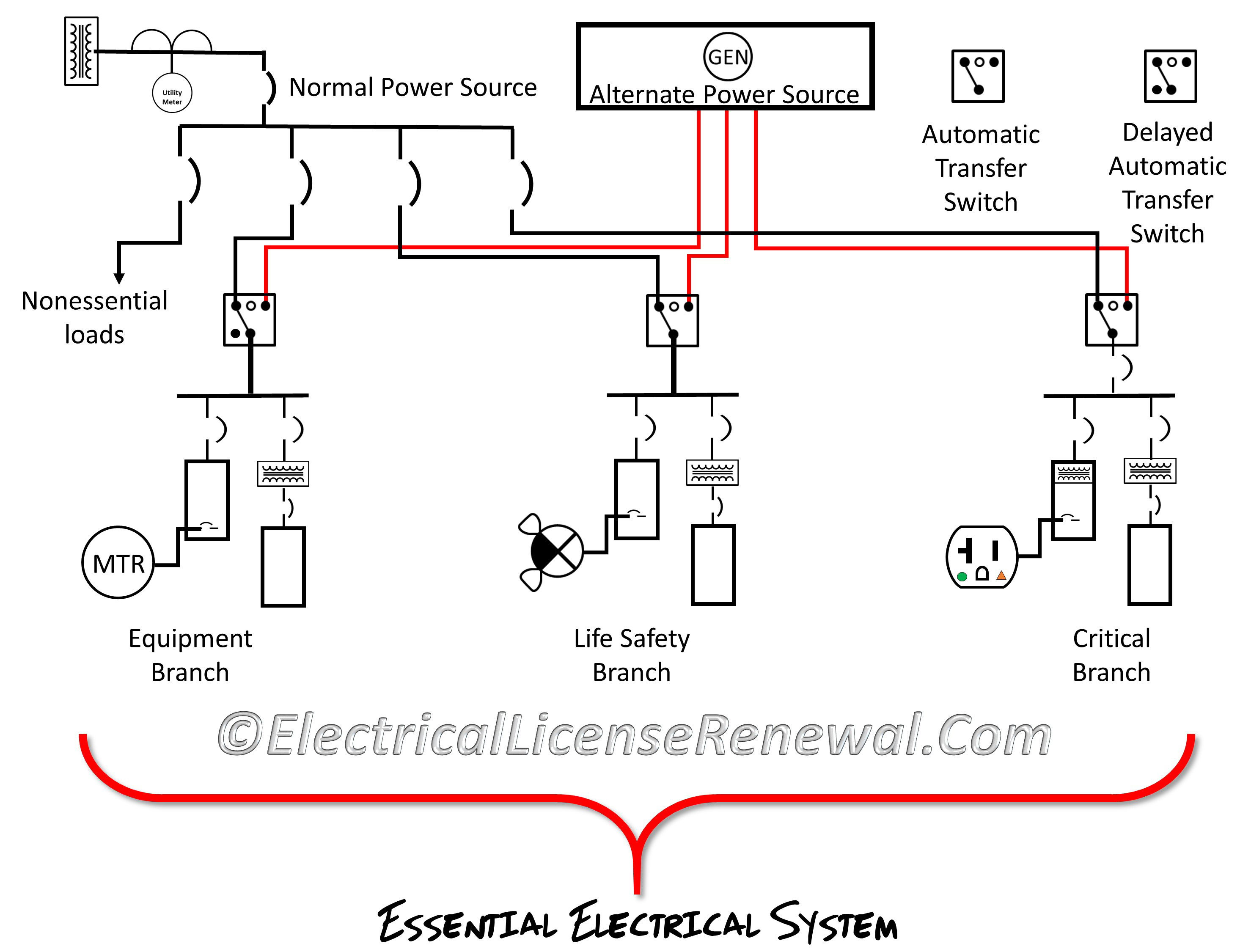 517 29 Essential Electrical Systems For Hospitals And