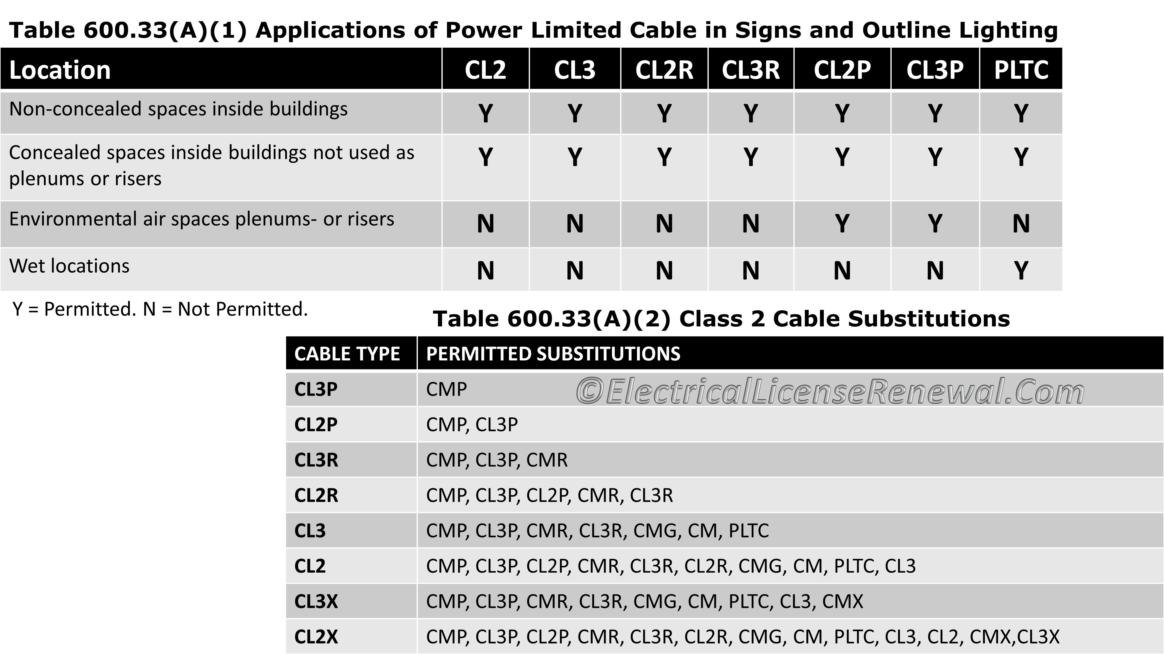 Table 60033a1 2 applications of power limited cable in table 60033a1 2 applications of power limited cable in signs and outline lighting keyboard keysfo Choice Image