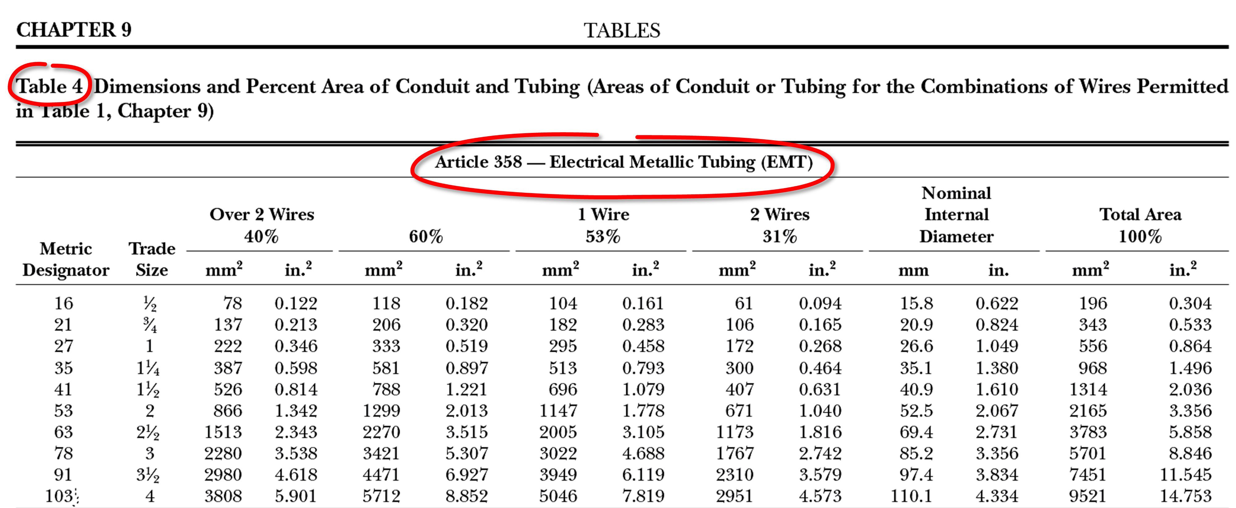 Proper Sizing Of Conduits And Raceways Nec Chapter 9 Table 4