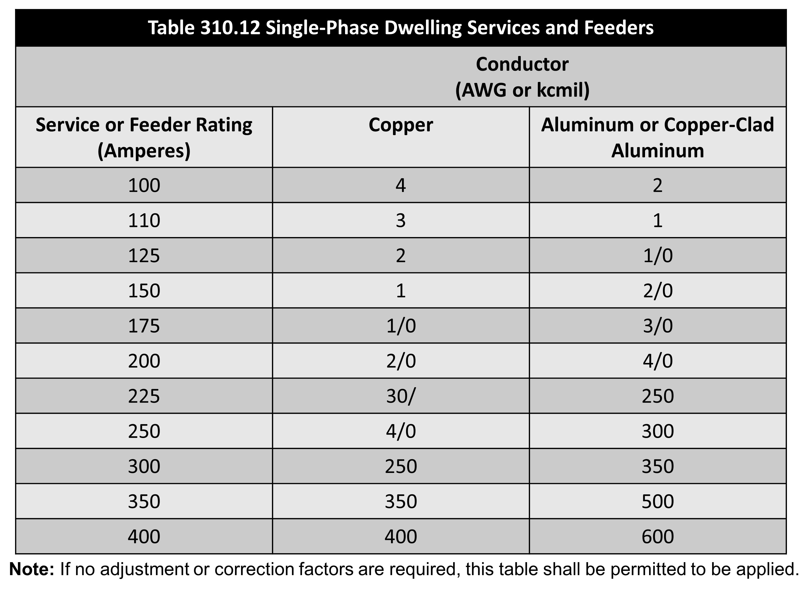 310 12 Single Phase Dwelling Services And Feeders