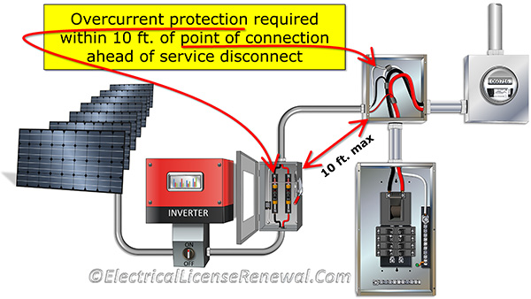 705 31 Location Of Overcurrent Protection