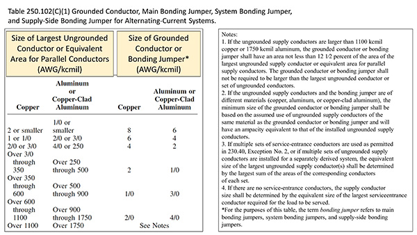 Table 250102c1 grounded conductor main bonding jumper system table 250102c1 grounded conductor main bonding jumper system bonding jumper and supply side bonding jumper for alternating current systems keyboard keysfo