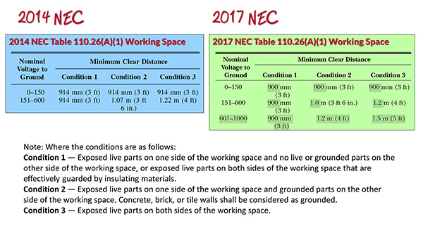 Nec 2017 code changes update part 1 comparison of table 11026a1 in the 2014 nec and 2017 greentooth Images