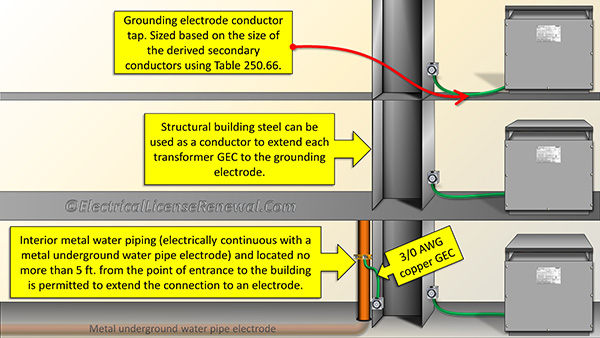 Grounding and bonding 2017 nec the structural steel can be used a grounding electrode conductor while the metal water pipe can keyboard keysfo Images