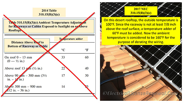 Wiring methods 2017 nec once the final ambient temperature has been determined use nec table 31015b greentooth Images
