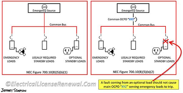700.10(B) Emergency System Wiring. on