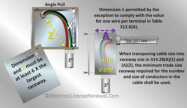 314 28 Pull And Junction Boxes And Conduit Bodies Angle